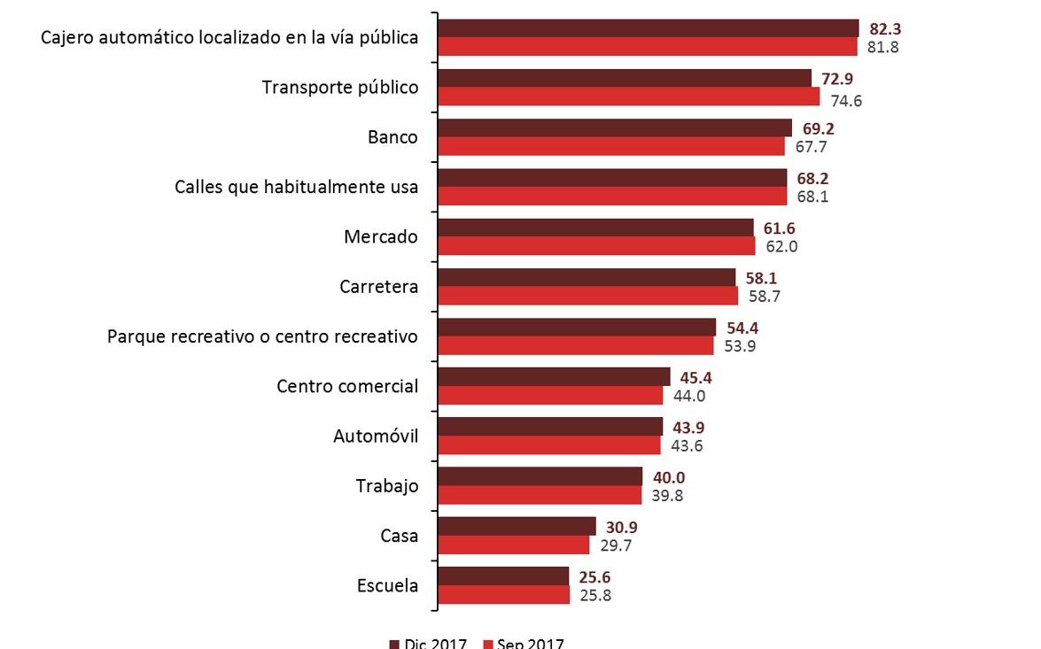 En estas ciudades y lugares los mexicanos se sienten más
