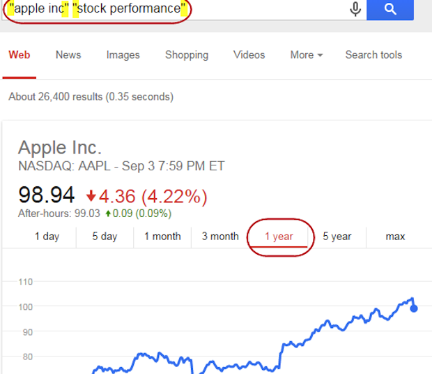 Apple stock performance