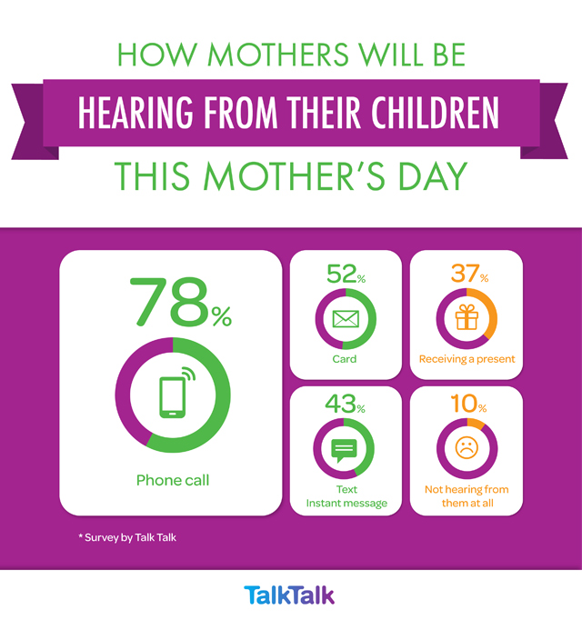 Mother's Day stats