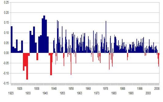 next recession chart