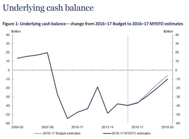 The balancing of Australia's
