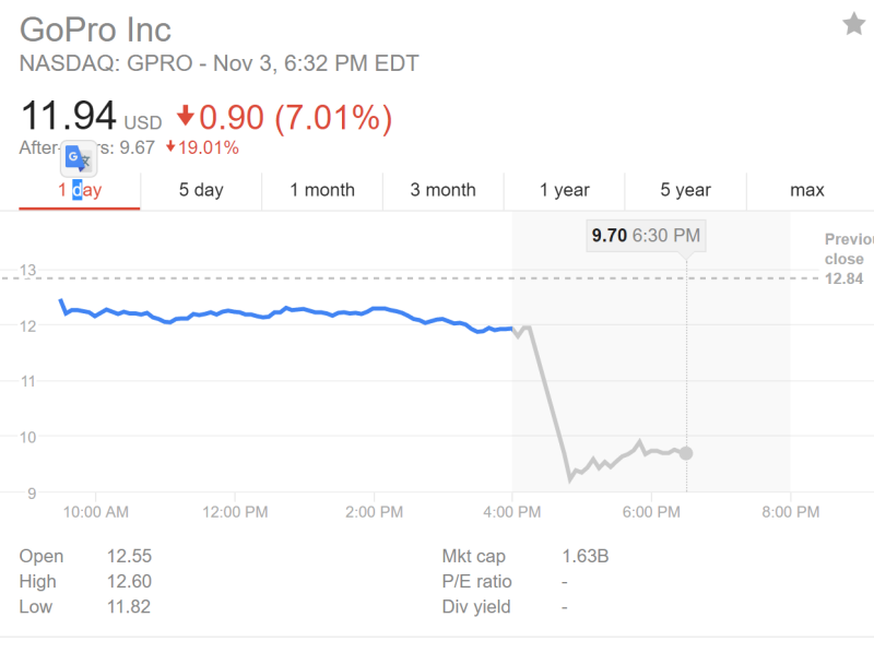 GoPro stock price 11/3