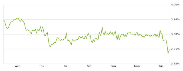 zillow mortgages chart