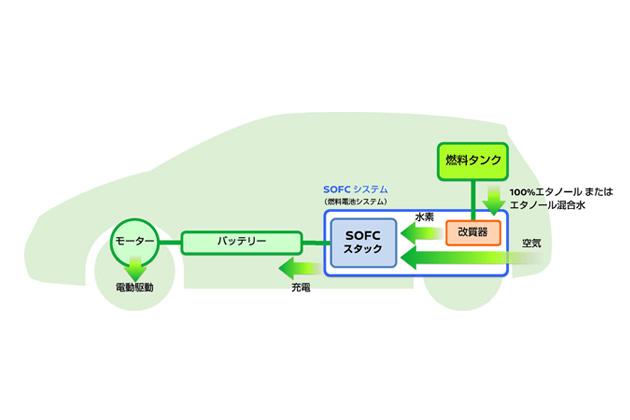 日産、バイオエタノールを水素に改質して電気を発生させる新たな燃料電池自動車を開発