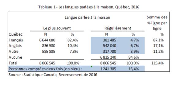 Les langues parlées à la maison en 2016 : un étrange bricolage de Statistique