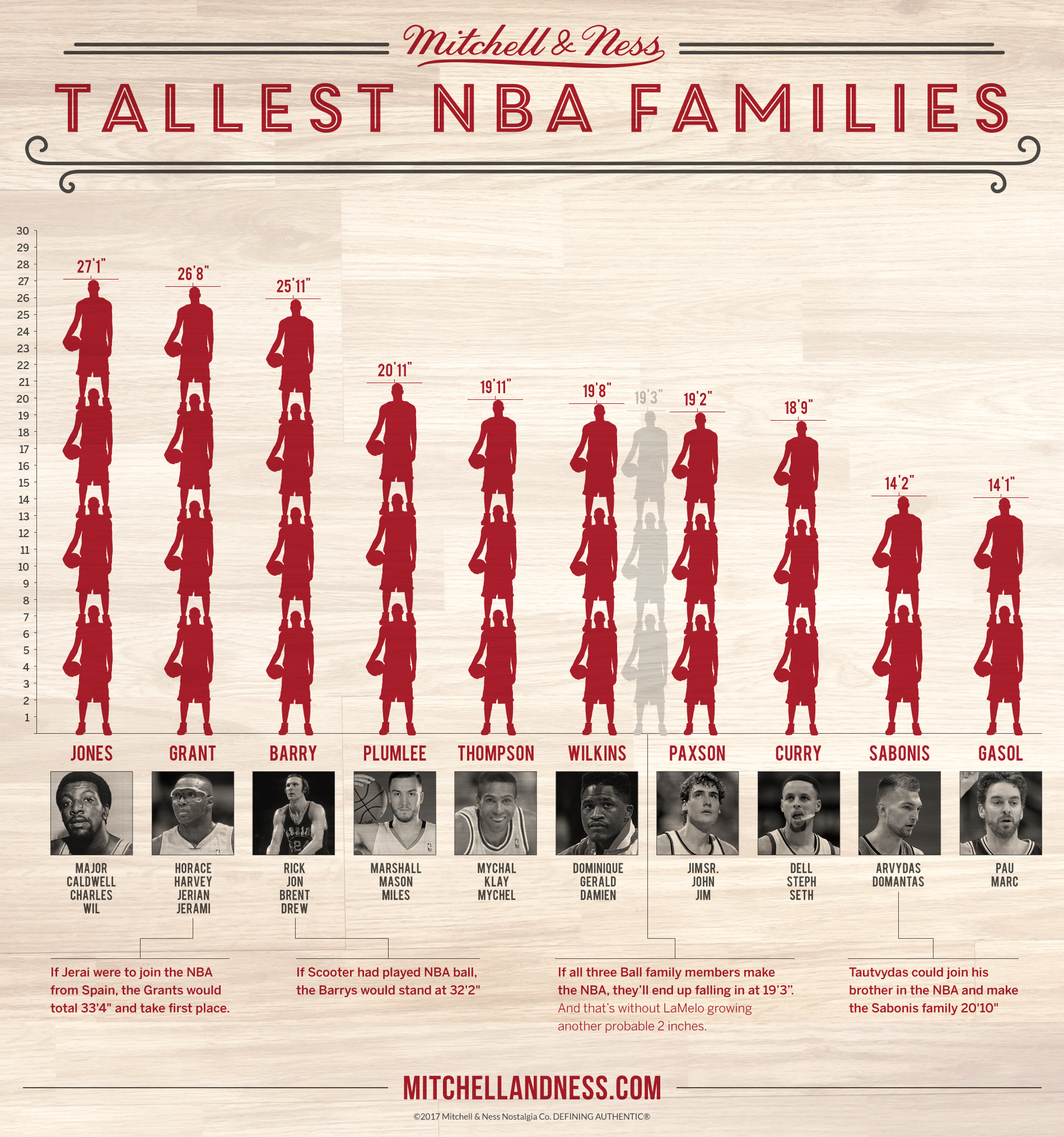 The Tallest Families In The History Of The NBA Will Make