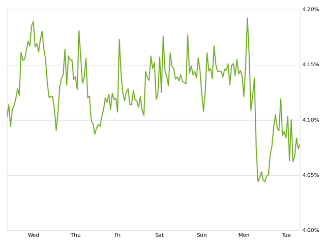 Zillow mortgages weekly rate chart
