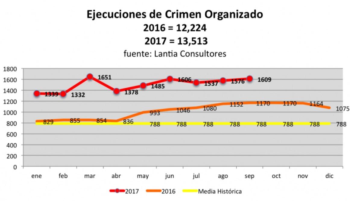 Peña y Calderón suman 234 mil muertos y 2017 es oficialmente el año más violento en la historia reciente...