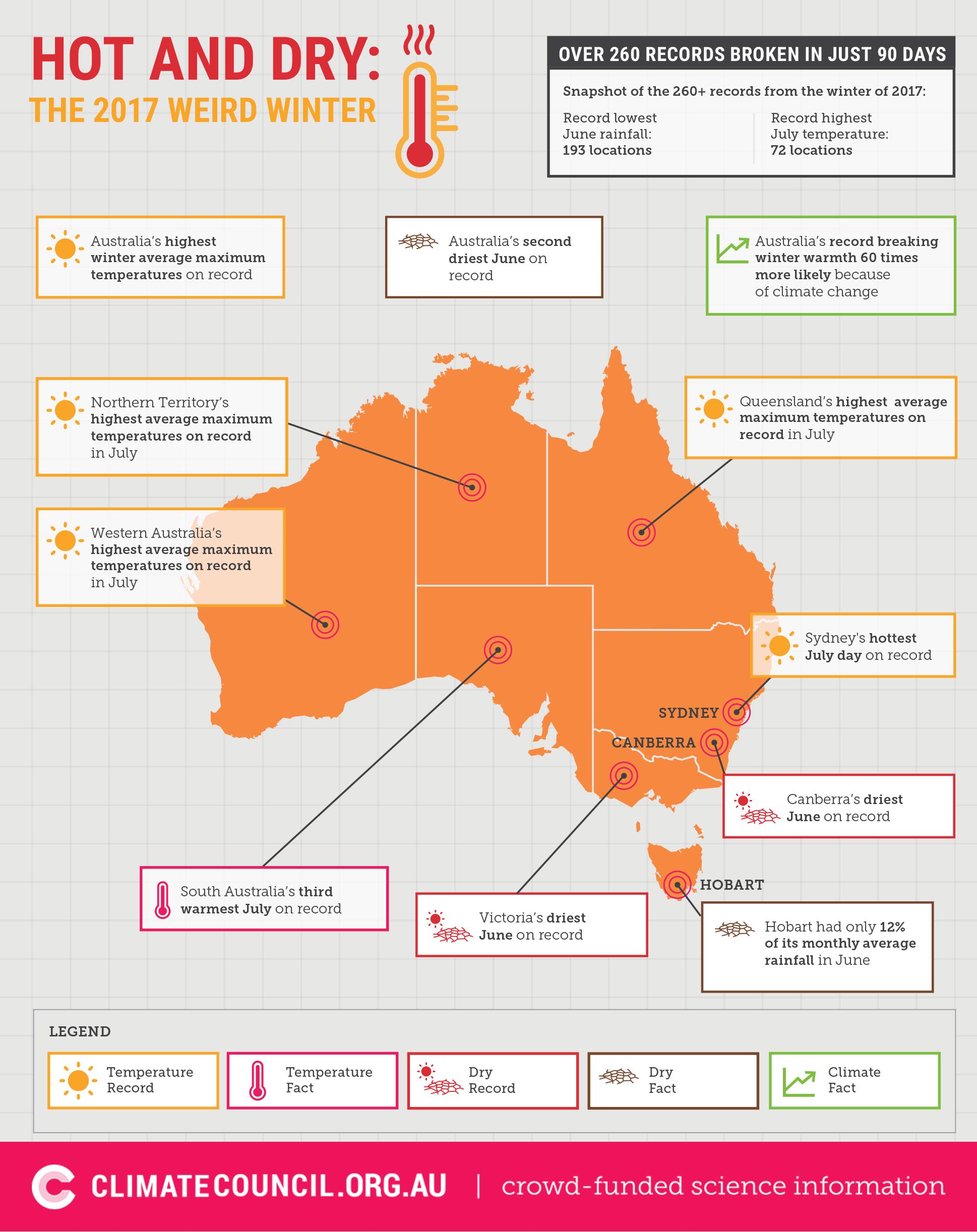 temperatura australia