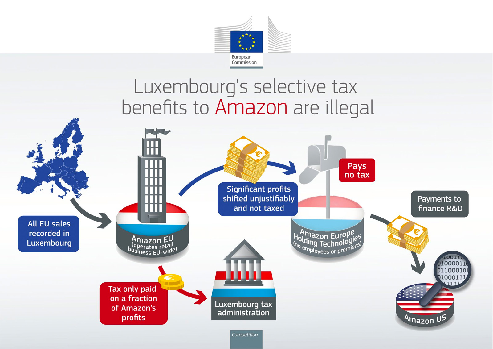 European Union to order Amazon to pay millions in back taxes
