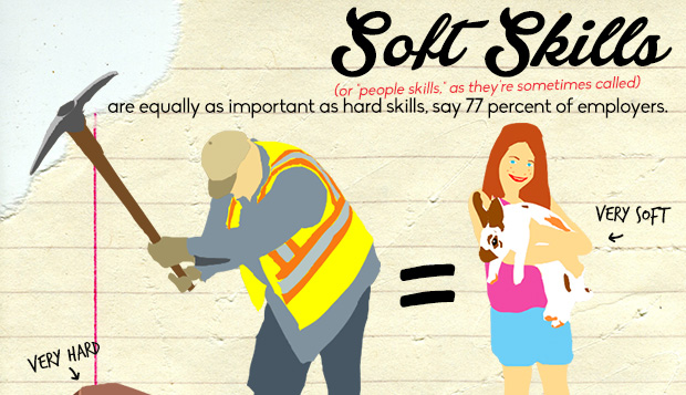 soft skills are equally as important as hard skills infographic