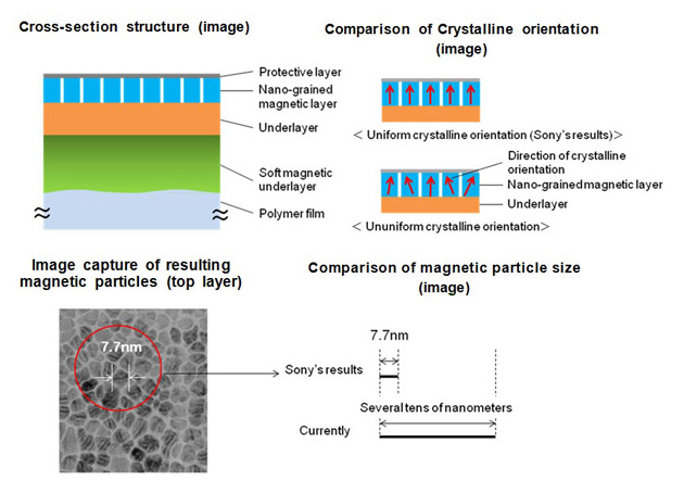 Sony's nanoparticle-based 185TB magnetic tape
