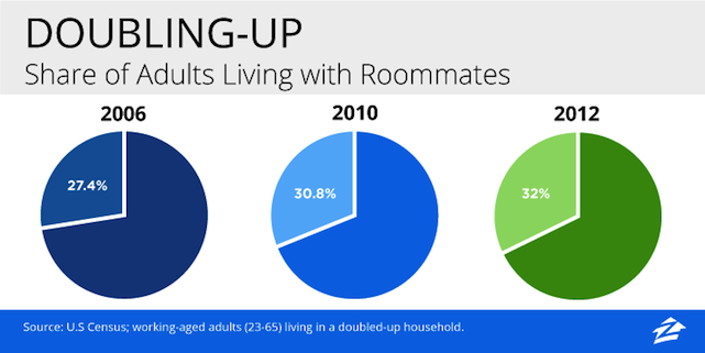 chart of households doubling up