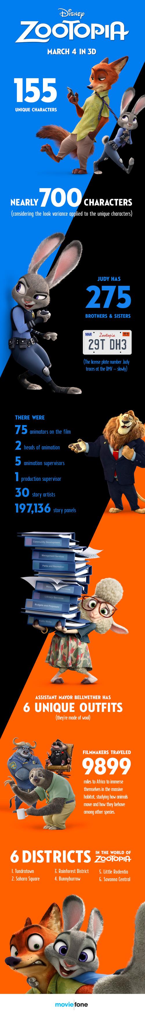 Disney Zootopia infographic