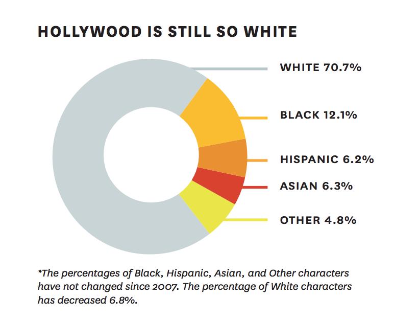 Pas plus de diversité au cinéma dans la dernière décennie selon une