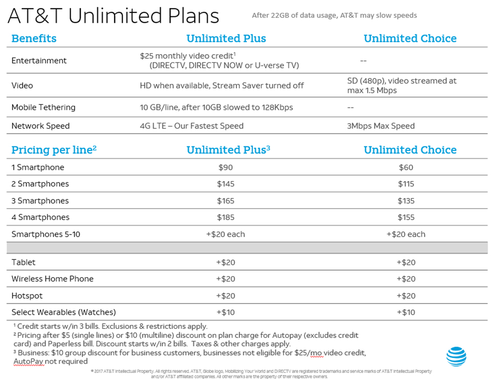 AT&T tweaks its unlimited data plans to offer tethering
