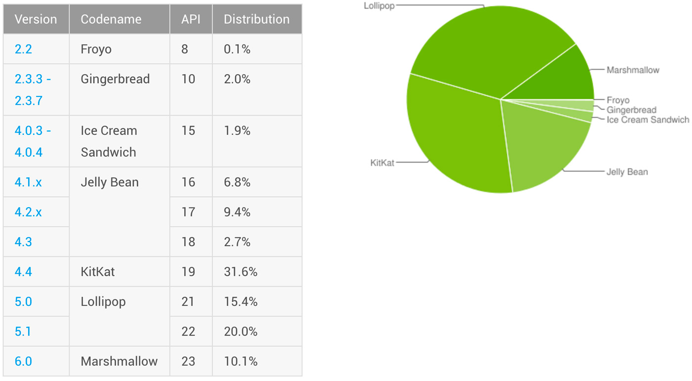 Android device share circa early June 2016