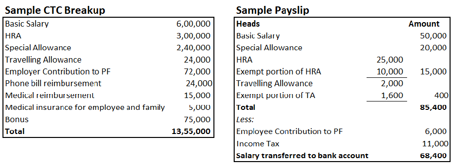 Image Credit: ClearTax  Monthly Pay Slip