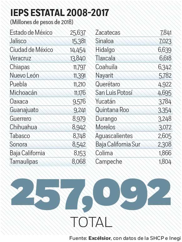 Estados, los ganones del gasolinazo; la Federación pierde; ellos