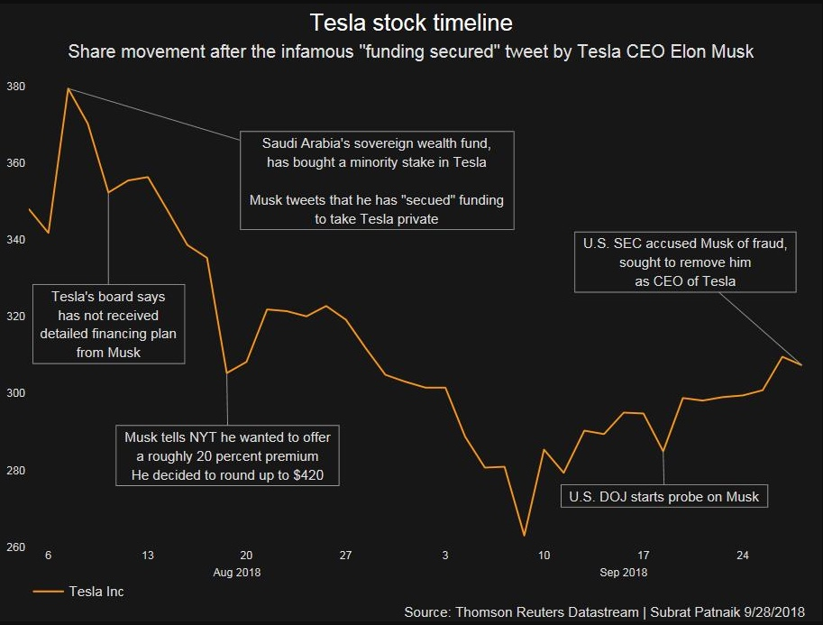 Three takeaways for investors after the Tesla suit