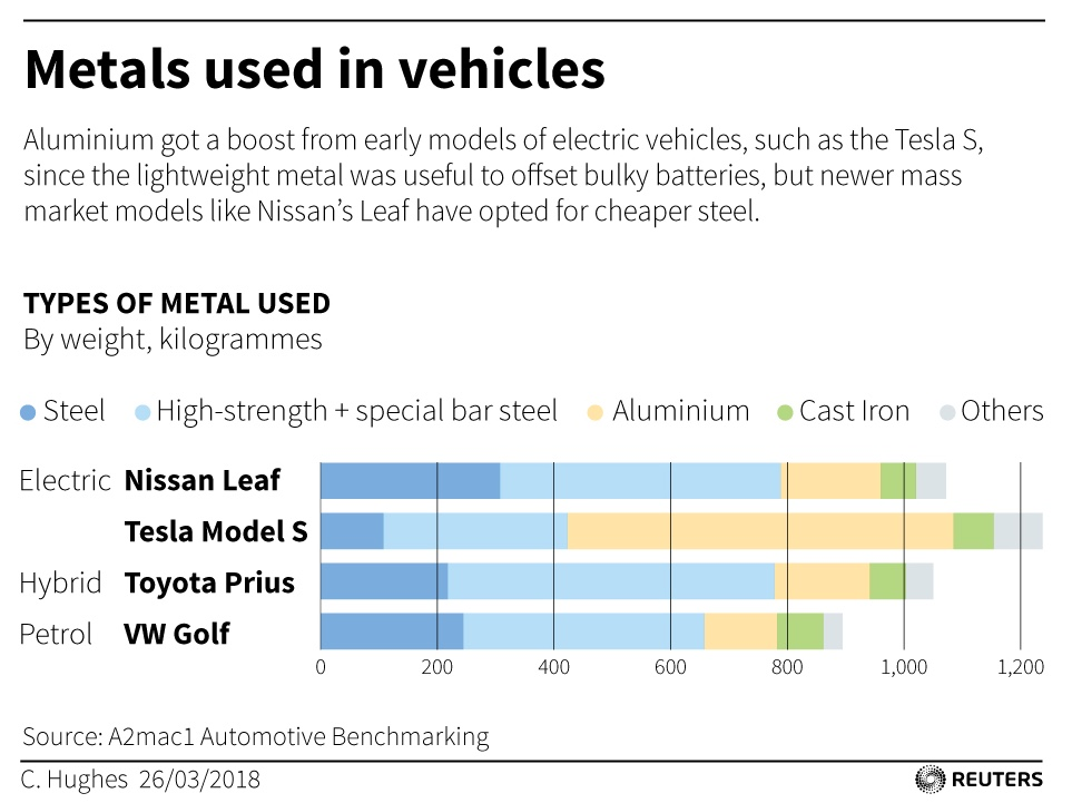 Epic battle between steel and aluminum as automakers develop EVs
