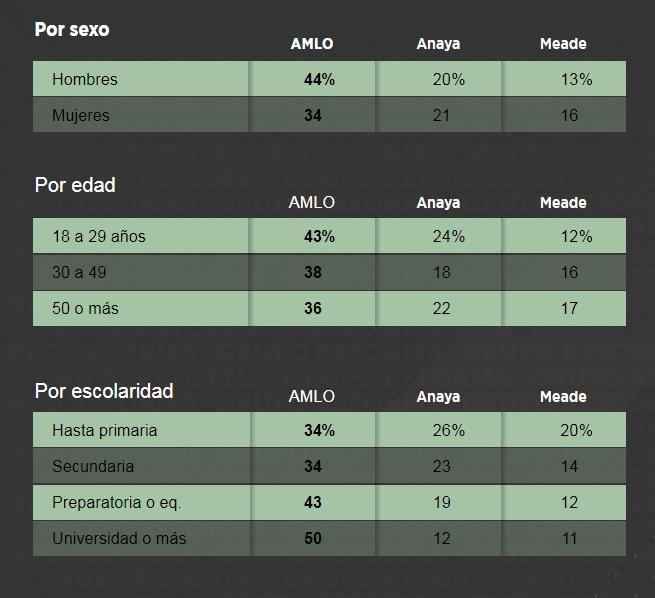 AMLO 'acaricia' el 50% de la preferencia de voto: encuesta (ahora