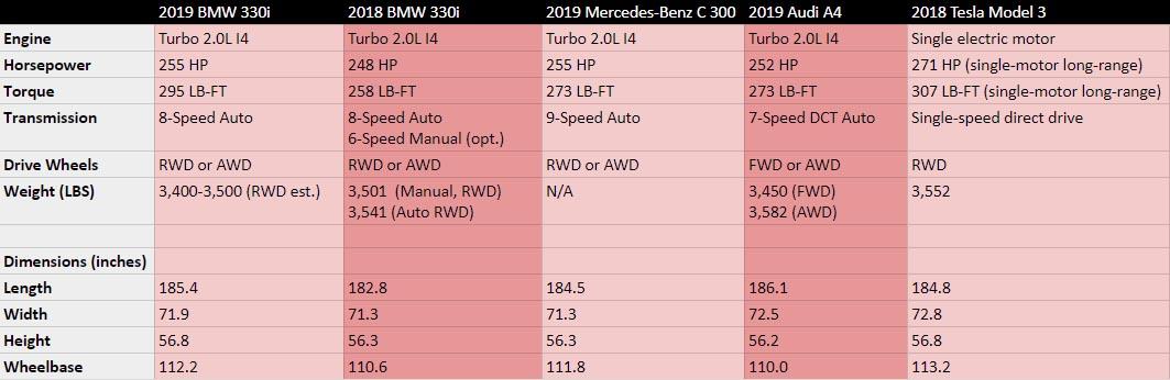 bmw e39 torque specs