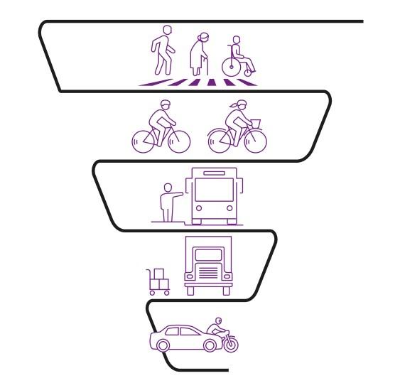 Imagen ilustrativa de la pirámide de Jerarquía de Movilidad Urbana disponible en la Guía Ciclista de la CDMX.