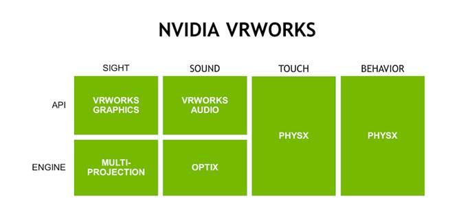 Nvidia VRWorks table