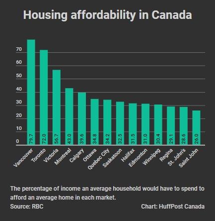 Toronto Home Affordability Hits Worst Level On
