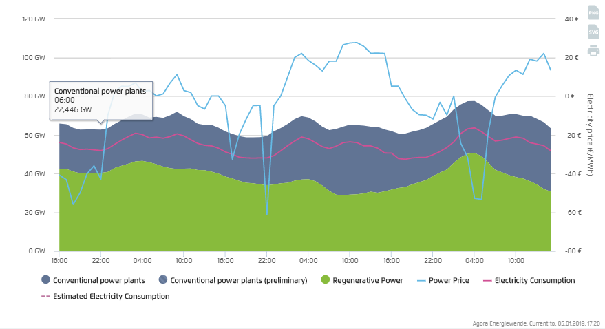 A chart from electricity think-tank Agora Energiewende shows how the price of power dropped on Dec. 25...