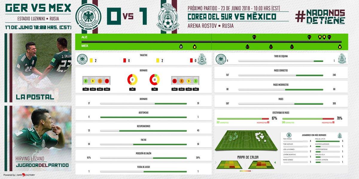 ¿México favorito? La FIFA destaca el gran desempeño de la Selección