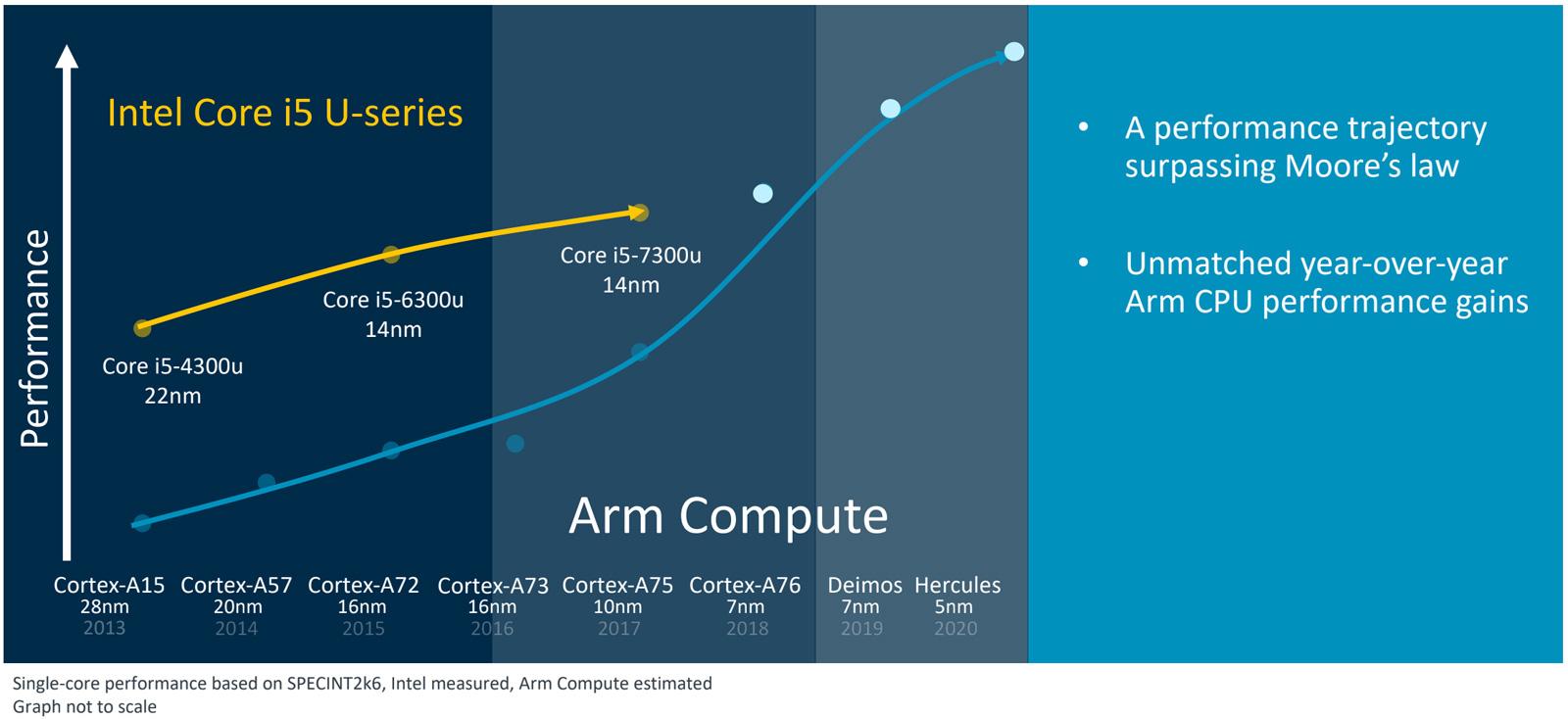 ARM's CPU performance roadmap