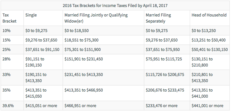 tax brackets 2019