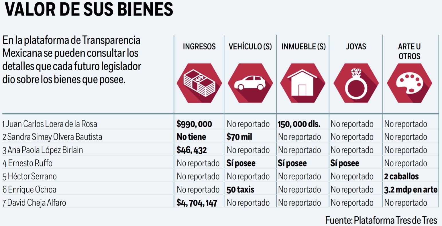 Así las propiedades e ingresos de los nuevos