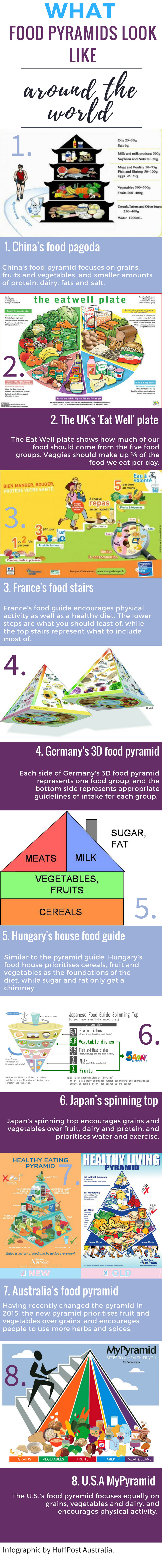 This Is What The Food Pyramid Looks Like Around The