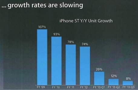 iphone growth rates