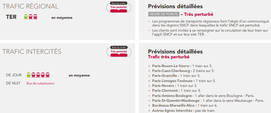 Grève SNCF du dimanche 8 avril: les prévisions trafic pour les TGV, RER, TER et autres