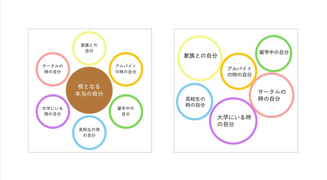 平野さんによると、左図のような核となる「本当の自分」は存在せず、実際には右図のように、それぞれの「自分」は独立している。いくつもある「自分」のひとつひとつを「分人」と呼び、「分人」は対面している人に応じて現れるという。