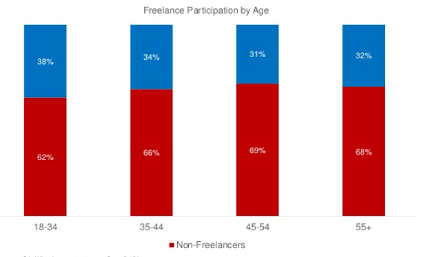 freelancers by age