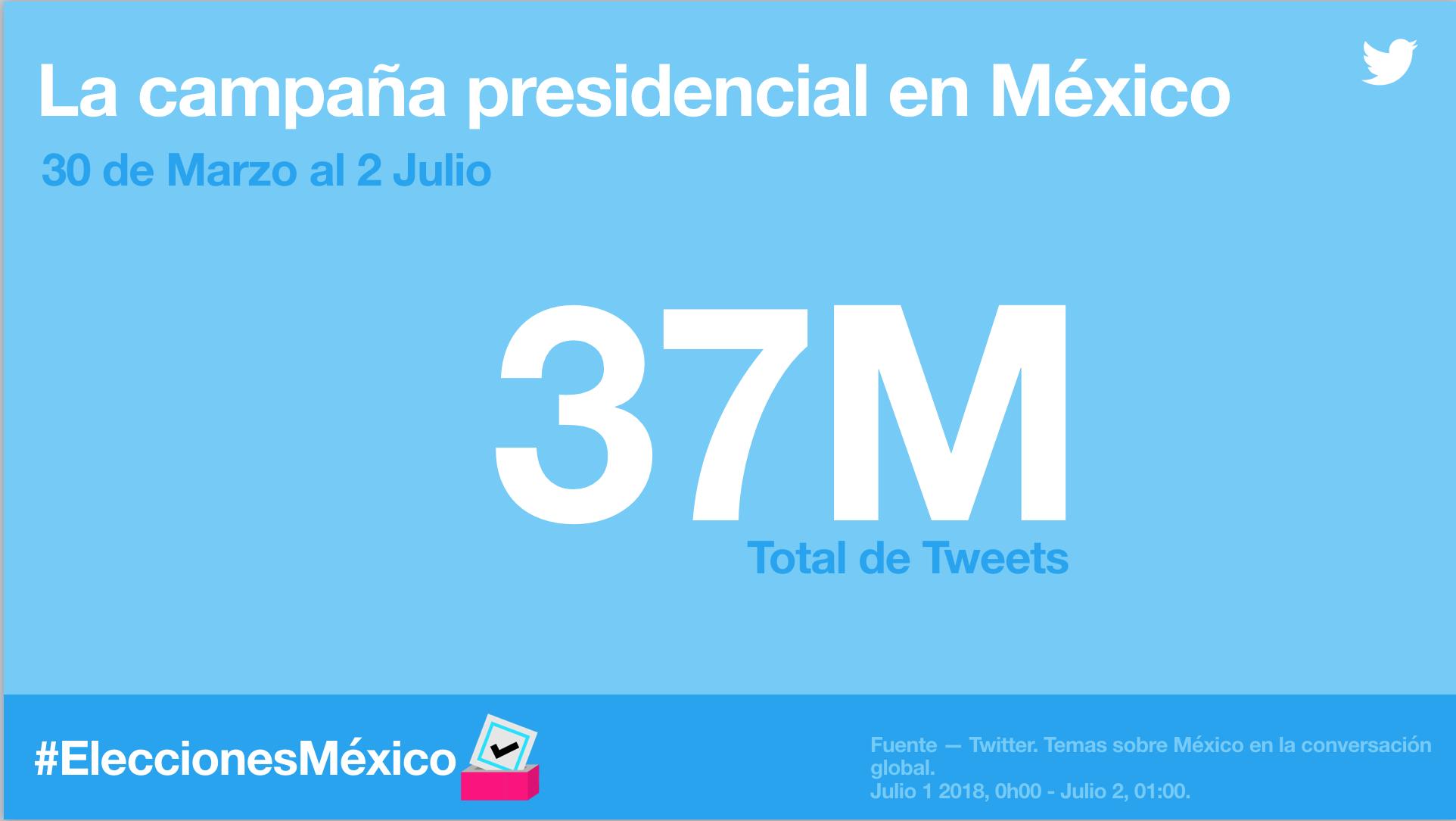 Comportamiento de Twitter durante las campañas a la presidencia de