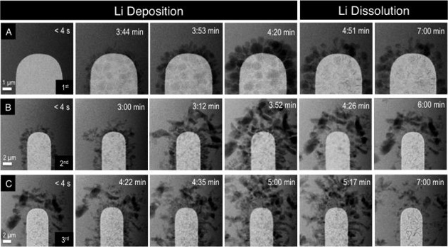 動眼看:鋰離子電池是如何隨時間退化