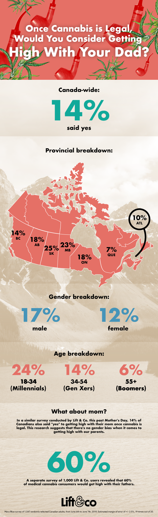 Millennial Canadians Are The Most Likely Age Group To Consider Smoking Weed With Their