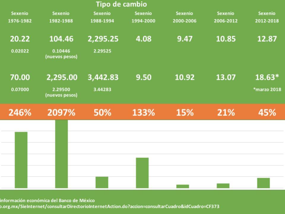 Fuente: Banco de