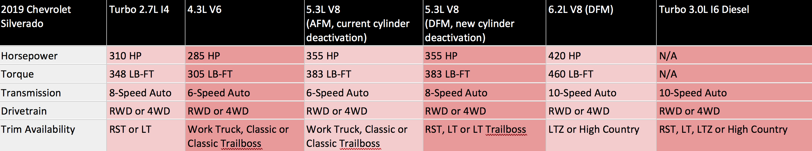 2019 Chevy Silverado powertrain chart