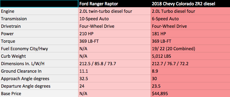 Ford Ranger Raptor Chevy Colorado ZR2 comparison