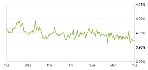 Zillow Mortgage Marketplace: 30-Year Rate Drops Below 4