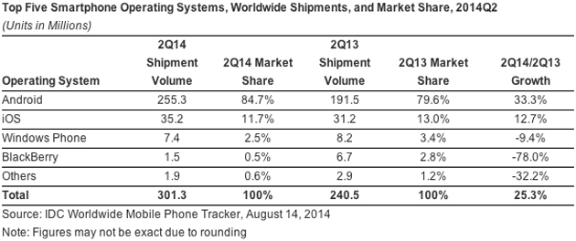 IDC's smartphone market share estimate for Q2 2014