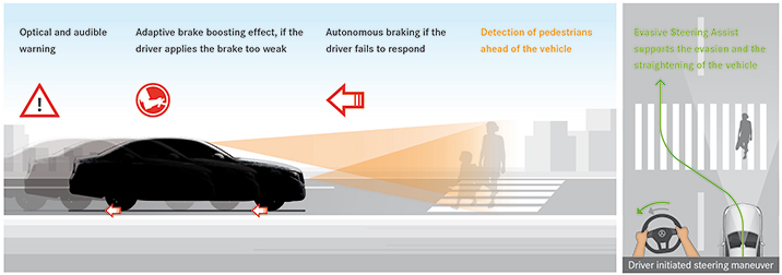 2017 Mercedes-Benz E-Class pedestrian detection