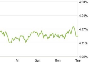 zillow mortgage rate fever chart